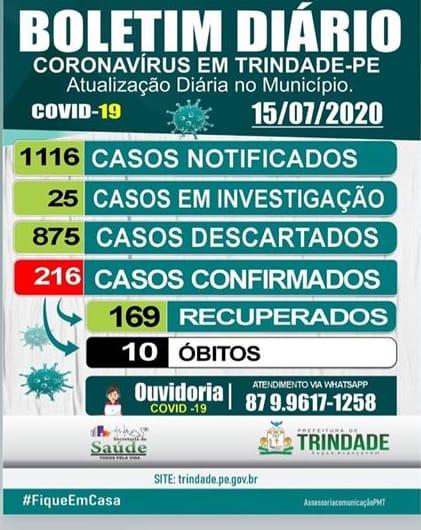 COM MAIS QUATRO CONFIRMAÇÕES DA COVID-19 TRINDADE CHEGA AO TOTAL DE 216 CASOS