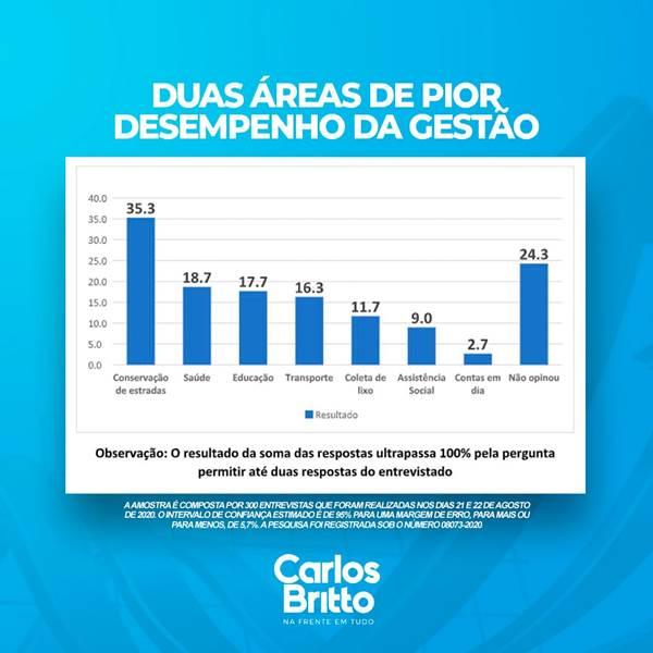 POPULAÇÃO DE ARARIPINA APONTA CONSERVAÇÃO DE ESTRADAS E SAÚDE PÚBLICA COMO ITENS DE PIOR DESEMPENHO NA ATUAL GESTÃO, DIZ PESQUISA